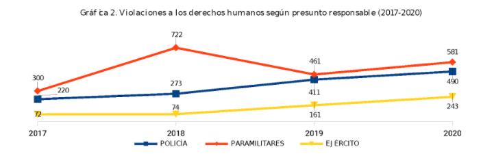 Fuente: Elaboración propia con datos de las cifras de la violencia política a nivel nacional. Revistas Noche y Niebla números 56, 58, 60 y 62, 2017-2020.